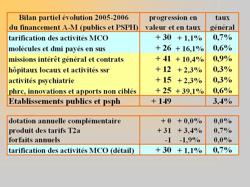La campagne tarifaire 2007, pour les établissements publics présentera des caractéristiques analogues tant en ce qui concerne le secteur sous t2a que sous dotations