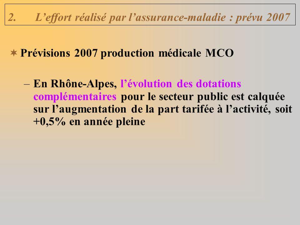 2.Leffort réalisé par lassurance-maladie : prévu 2007 Prévisions 2007 production médicale MCO –En Rhône-Alpes, lévolution des dotations complémentaires pour le secteur public est calquée sur laugmentation de la part tarifée à lactivité, soit +0,5% en année pleine