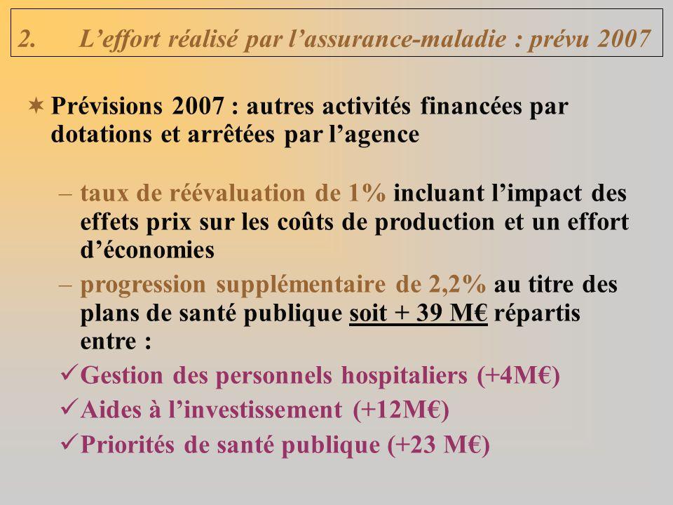 2.Leffort réalisé par lassurance-maladie : prévu 2007 Prévisions 2007 : autres activités financées par dotations et arrêtées par lagence –taux de réévaluation de 1% incluant limpact des effets prix sur les coûts de production et un effort déconomies –progression supplémentaire de 2,2% au titre des plans de santé publique soit + 39 M répartis entre : Gestion des personnels hospitaliers (+4M) Aides à linvestissement (+12M) Priorités de santé publique (+23 M)