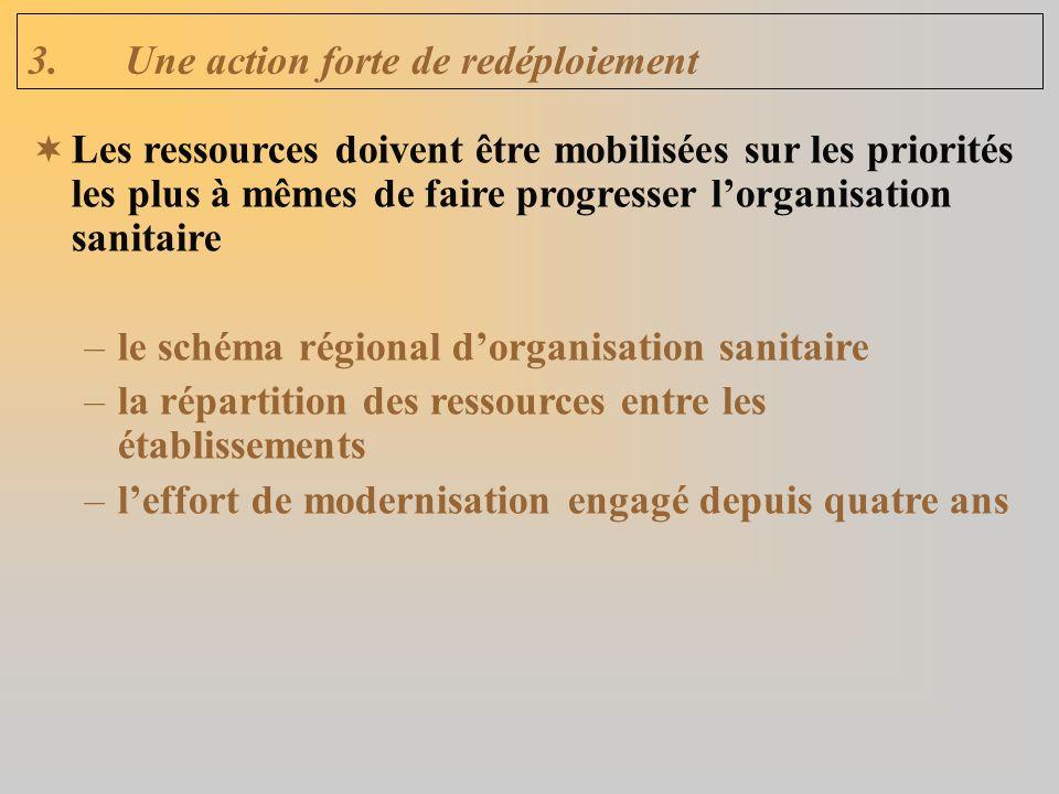 3.Une action forte de redéploiement Les ressources doivent être mobilisées sur les priorités les plus à mêmes de faire progresser lorganisation sanitaire –le schéma régional dorganisation sanitaire –la répartition des ressources entre les établissements –leffort de modernisation engagé depuis quatre ans