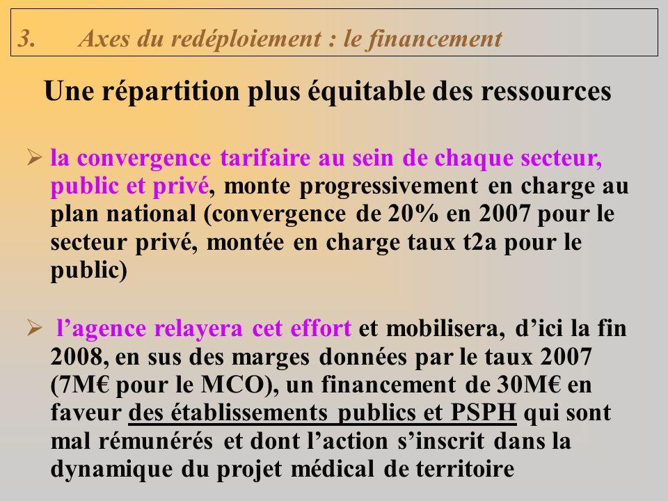 3.Axes du redéploiement : le financement la convergence tarifaire au sein de chaque secteur, public et privé, monte progressivement en charge au plan national (convergence de 20% en 2007 pour le secteur privé, montée en charge taux t2a pour le public) lagence relayera cet effort et mobilisera, dici la fin 2008, en sus des marges données par le taux 2007 (7M pour le MCO), un financement de 30M en faveur des établissements publics et PSPH qui sont mal rémunérés et dont laction sinscrit dans la dynamique du projet médical de territoire Une répartition plus équitable des ressources