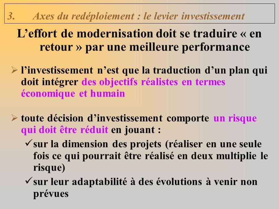 3.Axes du redéploiement : le levier investissement linvestissement nest que la traduction dun plan qui doit intégrer des objectifs réalistes en termes économique et humain toute décision dinvestissement comporte un risque qui doit être réduit en jouant : sur la dimension des projets (réaliser en une seule fois ce qui pourrait être réalisé en deux multiplie le risque) sur leur adaptabilité à des évolutions à venir non prévues Leffort de modernisation doit se traduire « en retour » par une meilleure performance