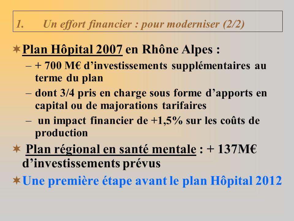 Plan Hôpital 2007 en Rhône Alpes : –+ 700 M dinvestissements supplémentaires au terme du plan –dont 3/4 pris en charge sous forme dapports en capital ou de majorations tarifaires – un impact financier de +1,5% sur les coûts de production Plan régional en santé mentale : + 137M dinvestissements prévus Une première étape avant le plan Hôpital 2012 1.Un effort financier : pour moderniser (2/2)