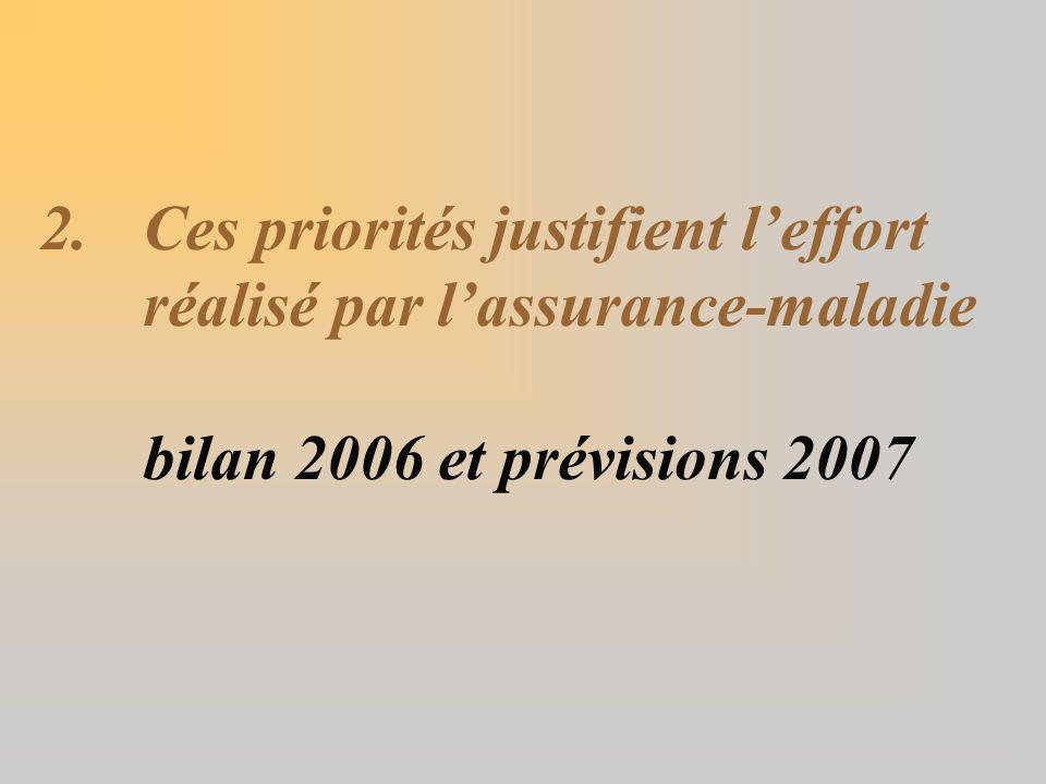 2.Ces priorités justifient leffort réalisé par lassurance-maladie bilan 2006 et prévisions 2007