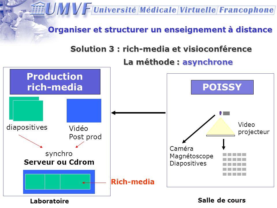 Organiser et structurer un enseignement à distance Solution 3 : rich-media et visioconférence POISSY Production rich-media Caméra Magnétoscope Diaposi