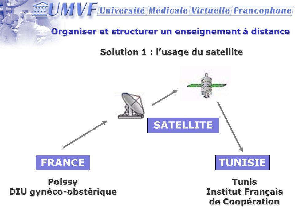 Organiser et structurer un enseignement à distance Solution 1 : lusage du satellite FRANCE SATELLITE TUNISIE Tunis Institut Français de Coopération Po