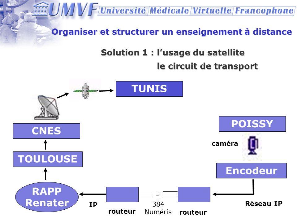 Organiser et structurer un enseignement à distance Solution 1 : lusage du satellite CNES TOULOUSE RAPP Renater POISSY caméra Encodeur IP routeur Résea