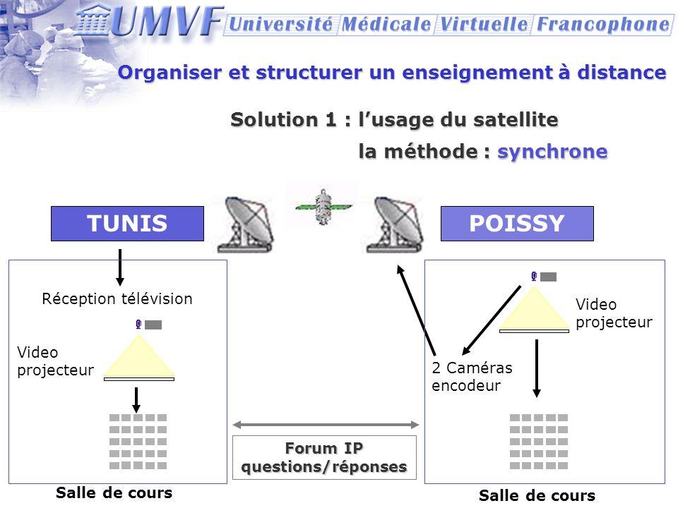 Organiser et structurer un enseignement à distance Solution 1 : lusage du satellite POISSY 2 Caméras encodeur TUNIS Video projecteur Salle de cours Ré