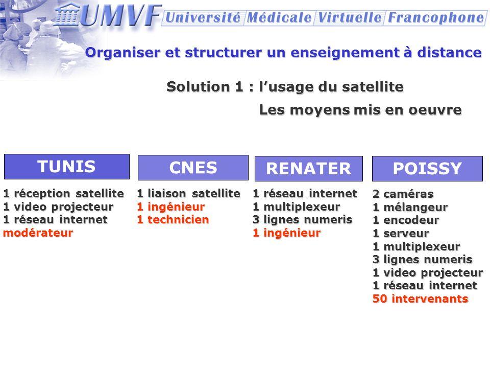 Organiser et structurer un enseignement à distance Solution 1 : lusage du satellite POISSY TUNIS Les moyens mis en oeuvre 1 réception satellite 1 vide