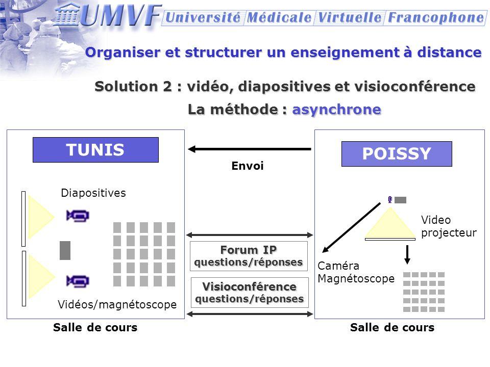 Organiser et structurer un enseignement à distance La méthode : asynchrone POISSY TUNIS Diapositives Vidéos/magnétoscope Envoi Caméra Magnétoscope Vid