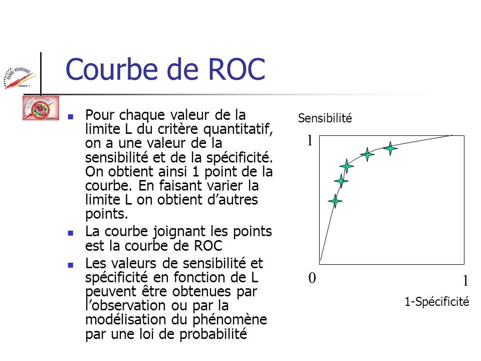 Courbe de ROC Pour chaque valeur de la limite L du critère quantitatif, on a une valeur de la sensibilité et de la spécificité. On obtient ainsi 1 poi