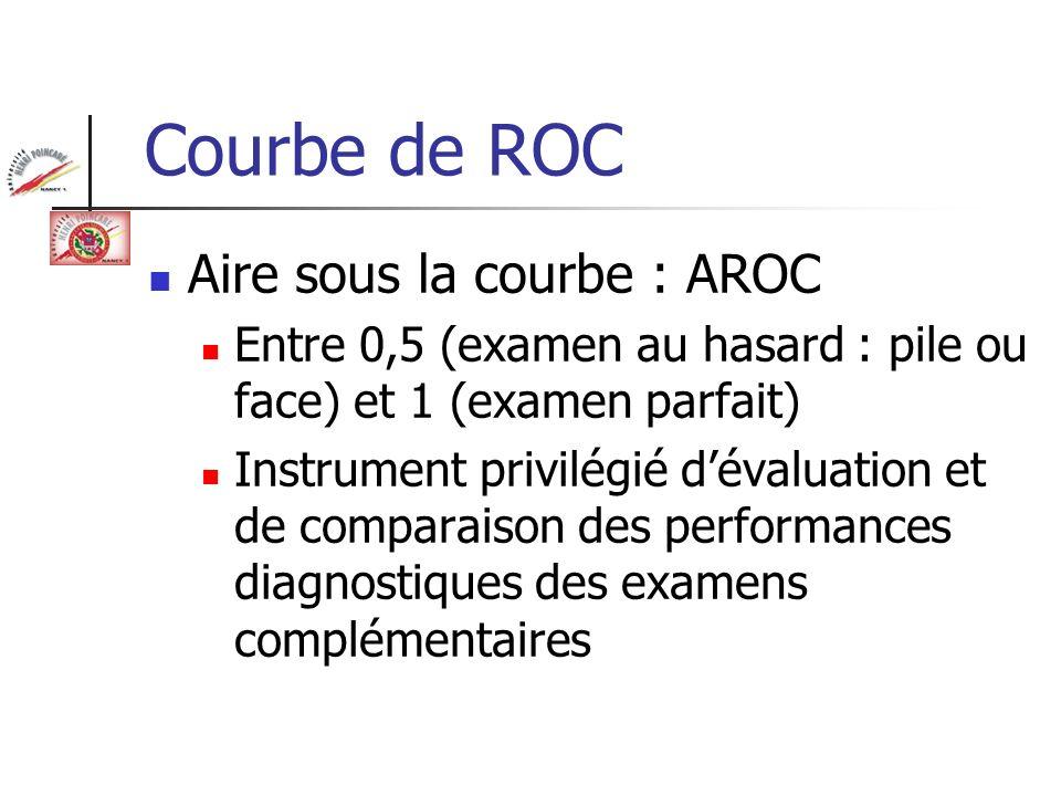 Courbe de ROC Aire sous la courbe : AROC Entre 0,5 (examen au hasard : pile ou face) et 1 (examen parfait) Instrument privilégié dévaluation et de com