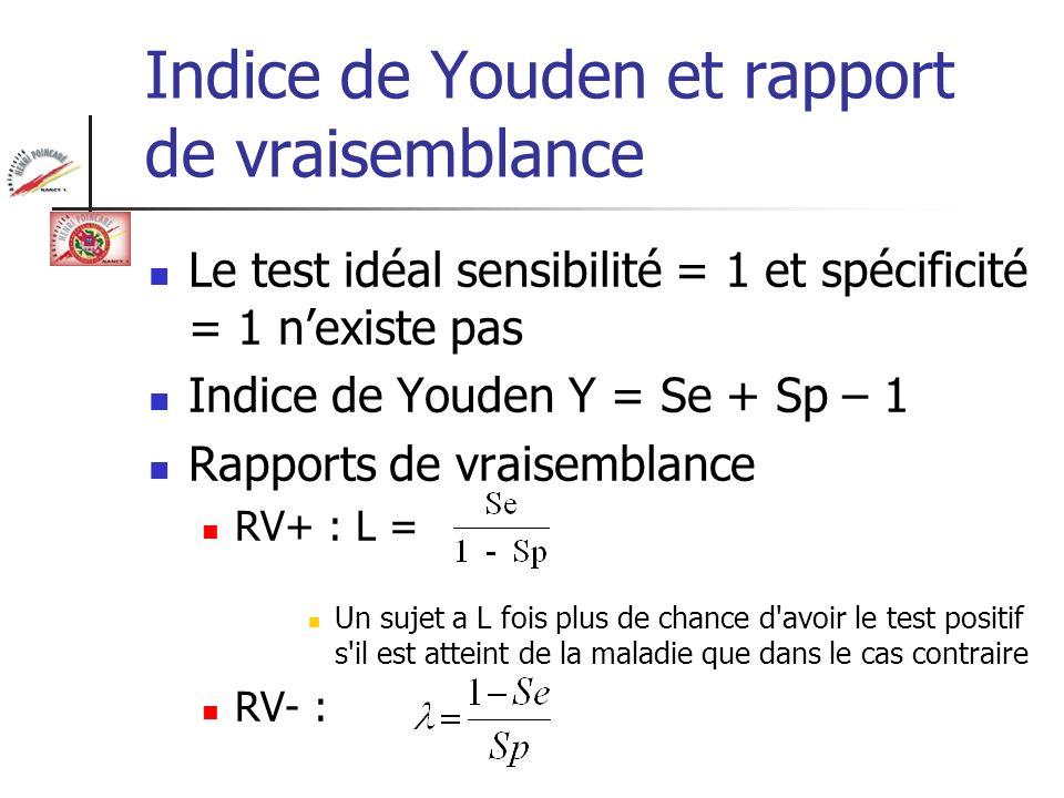 Indice de Youden et rapport de vraisemblance Le test idéal sensibilité = 1 et spécificité = 1 nexiste pas Indice de Youden Y = Se + Sp – 1 Rapports de