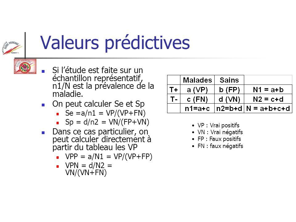 Valeurs prédictives Si létude est faite sur un échantillon représentatif, n1/N est la prévalence de la maladie. On peut calculer Se et Sp Se =a/n1 = V