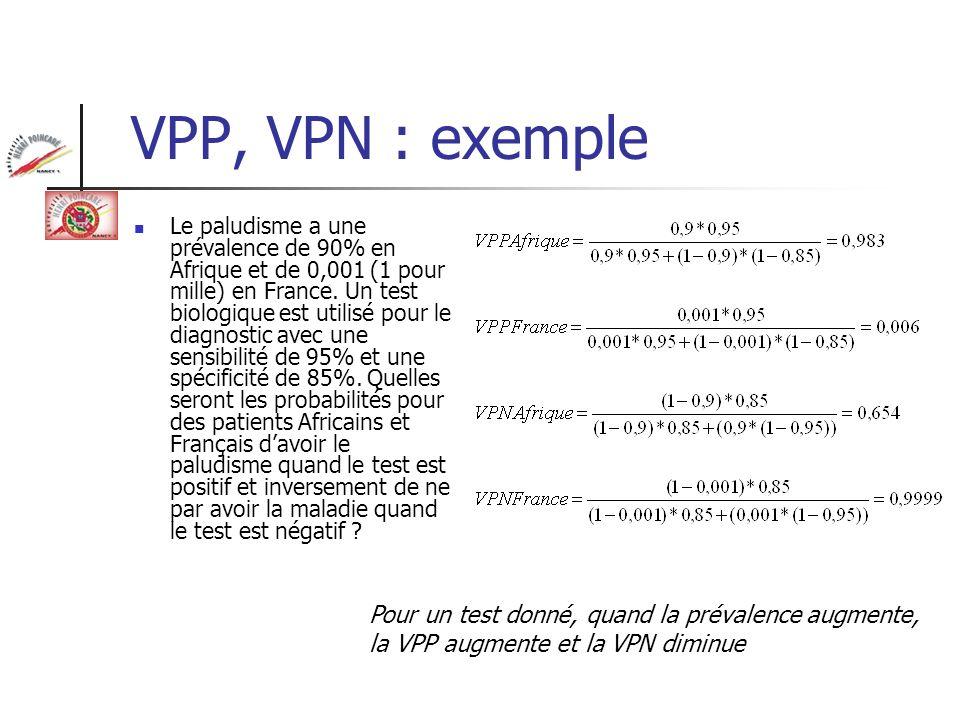 VPP, VPN : exemple Le paludisme a une prévalence de 90% en Afrique et de 0,001 (1 pour mille) en France. Un test biologique est utilisé pour le diagno