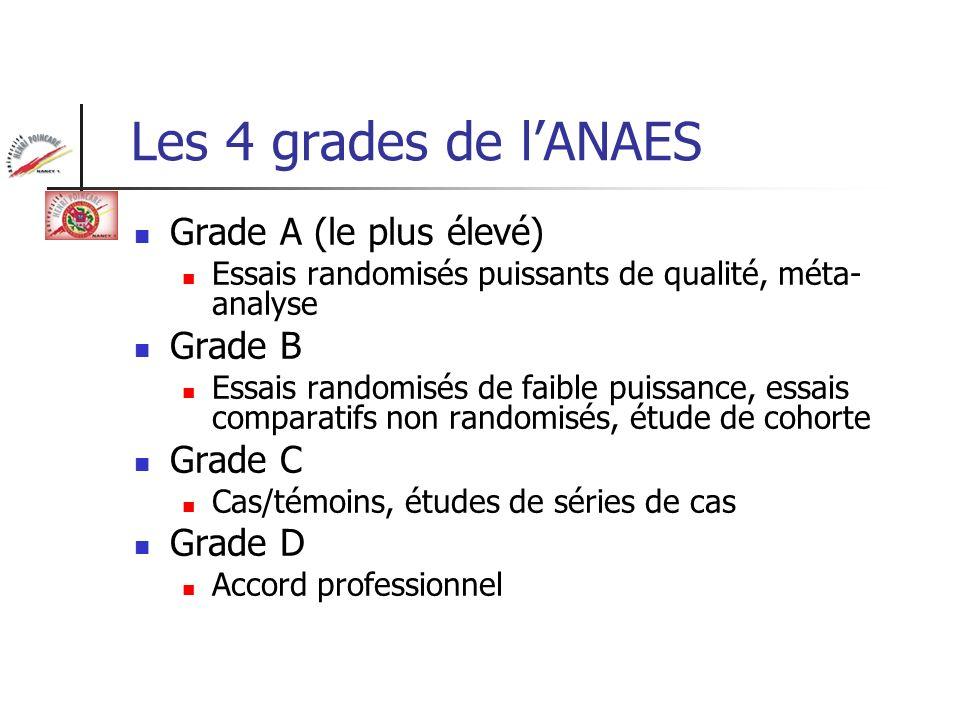 Les 4 grades de lANAES Grade A (le plus élevé) Essais randomisés puissants de qualité, méta- analyse Grade B Essais randomisés de faible puissance, es