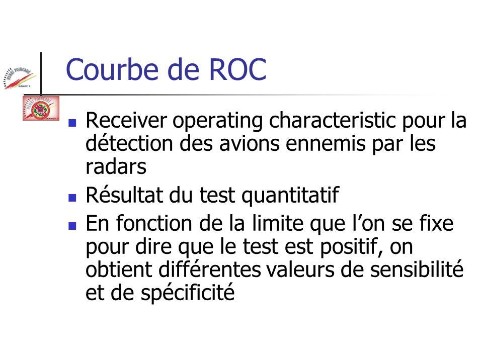 Courbe de ROC Receiver operating characteristic pour la détection des avions ennemis par les radars Résultat du test quantitatif En fonction de la lim