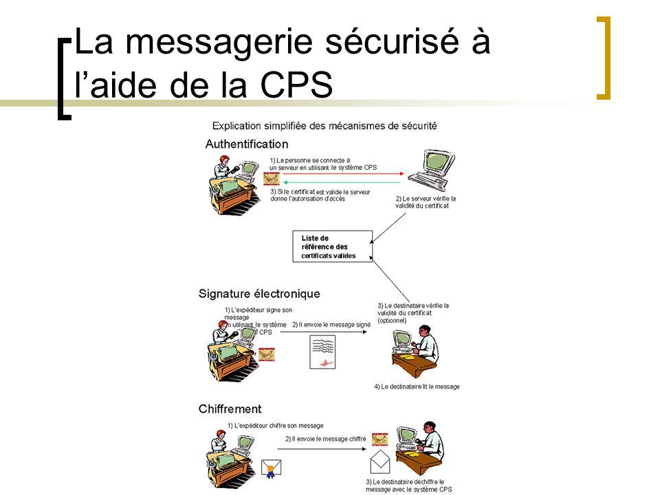 La messagerie sécurisé à laide de la CPS