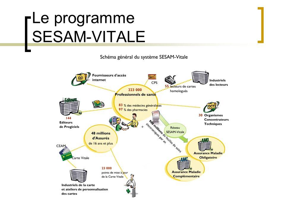 Le programme SESAM-VITALE