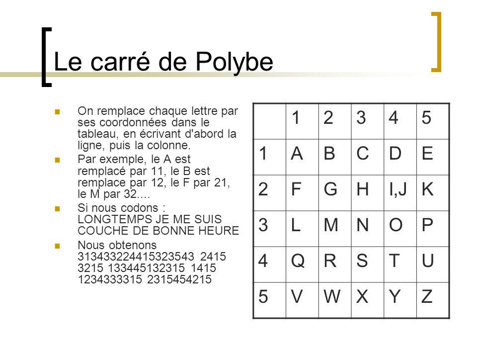 Le carré de Polybe On remplace chaque lettre par ses coordonnées dans le tableau, en écrivant d abord la ligne, puis la colonne.