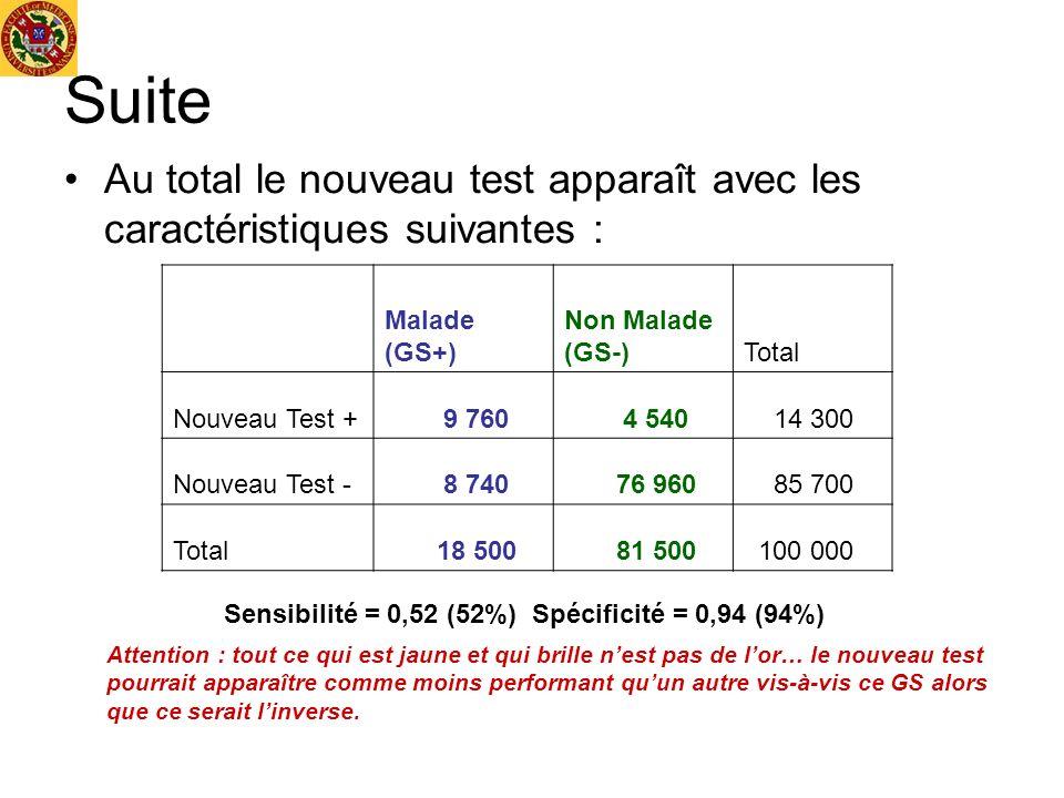 Suite Au total le nouveau test apparaît avec les caractéristiques suivantes : Malade (GS+) Non Malade (GS-)Total Nouveau Test + 9 760 4 540 14 300 Nou