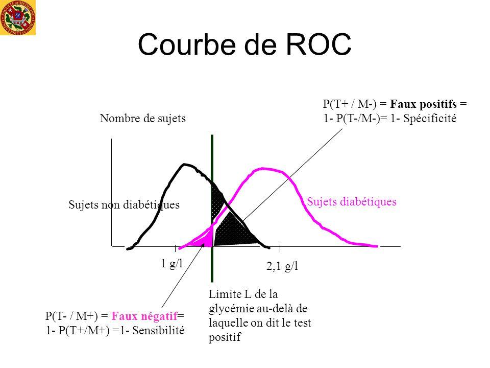 Courbe de ROC Nombre de sujets 1 g/l Sujets non diabétiques Sujets diabétiques 2,1 g/l Limite L de la glycémie au-delà de laquelle on dit le test posi