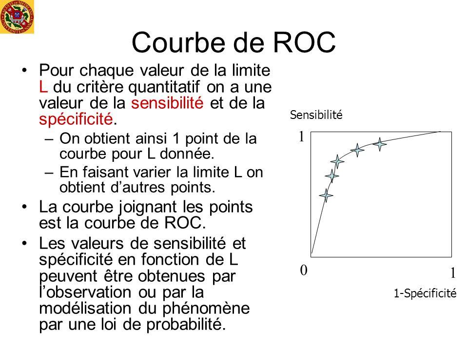 Courbe de ROC Pour chaque valeur de la limite L du critère quantitatif on a une valeur de la sensibilité et de la spécificité. –On obtient ainsi 1 poi