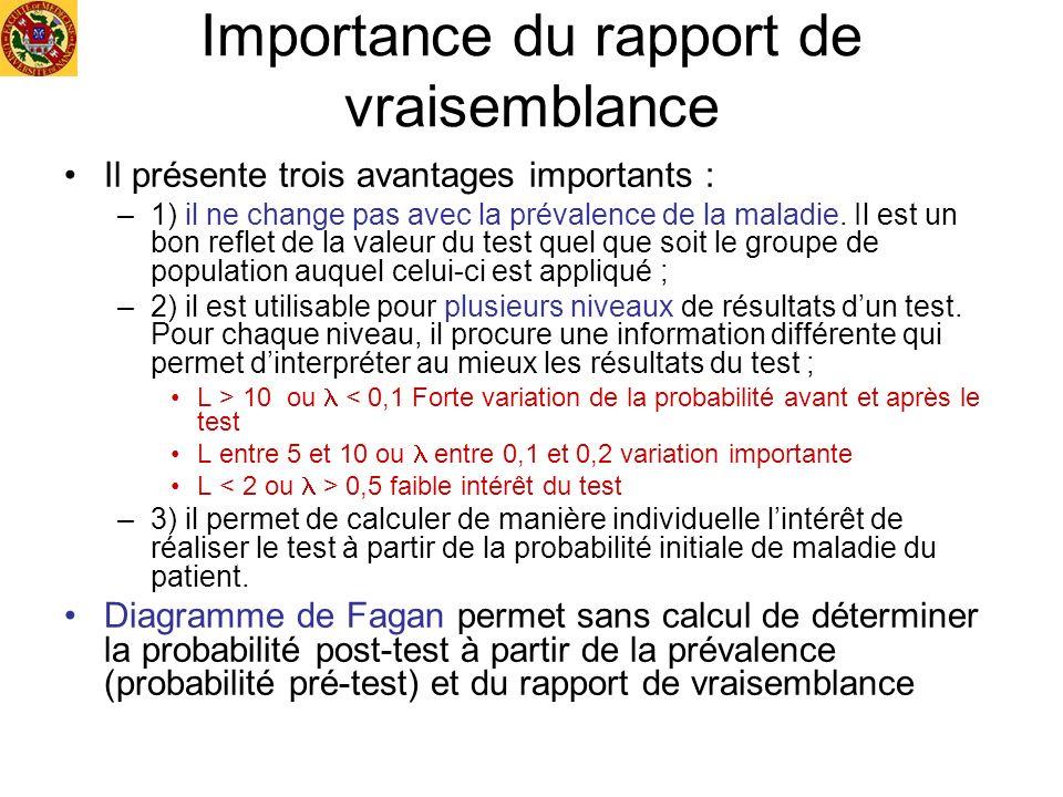 Importance du rapport de vraisemblance Il présente trois avantages importants : –1) il ne change pas avec la prévalence de la maladie. Il est un bon r