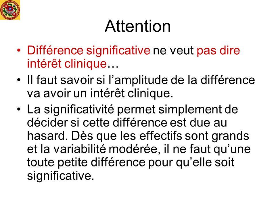 Attention Différence significative ne veut pas dire intérêt clinique… Il faut savoir si lamplitude de la différence va avoir un intérêt clinique. La s