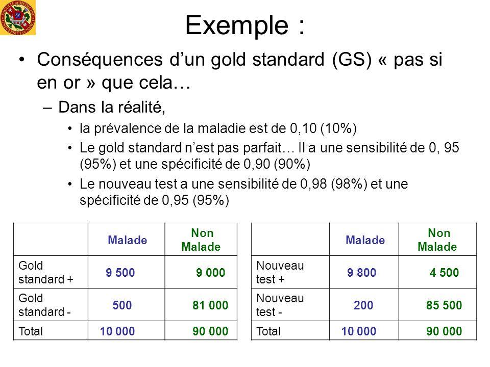 Exemple : Conséquences dun gold standard (GS) « pas si en or » que cela… –Dans la réalité, la prévalence de la maladie est de 0,10 (10%) Le gold stand
