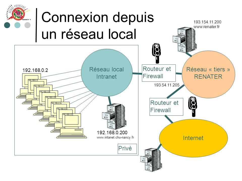 Connexion depuis un réseau local Routeur et Firewall Réseau local Intranet Privé Internet Routeur et Firewall Réseau « tiers » RENATER 192.168.0.2 192