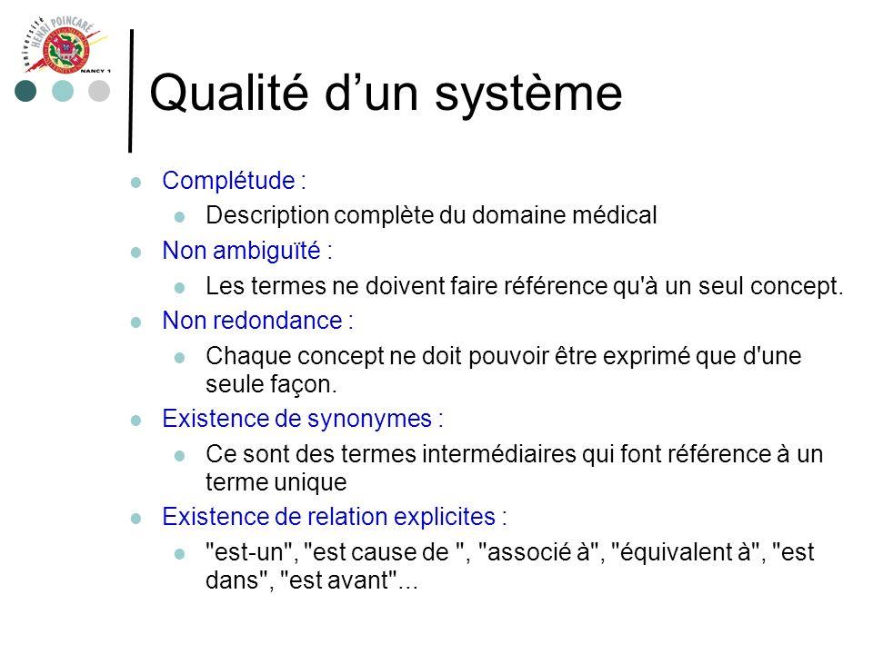 Qualité dun système Complétude : Description complète du domaine médical Non ambiguïté : Les termes ne doivent faire référence qu'à un seul concept. N