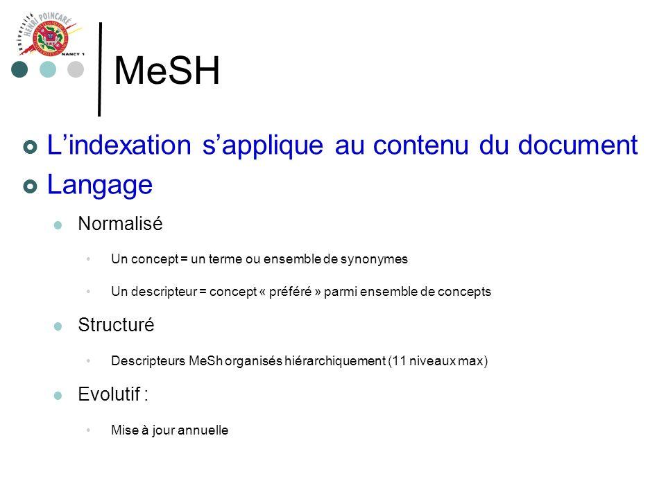 MeSH Lindexation sapplique au contenu du document Langage Normalisé Un concept = un terme ou ensemble de synonymes Un descripteur = concept « préféré
