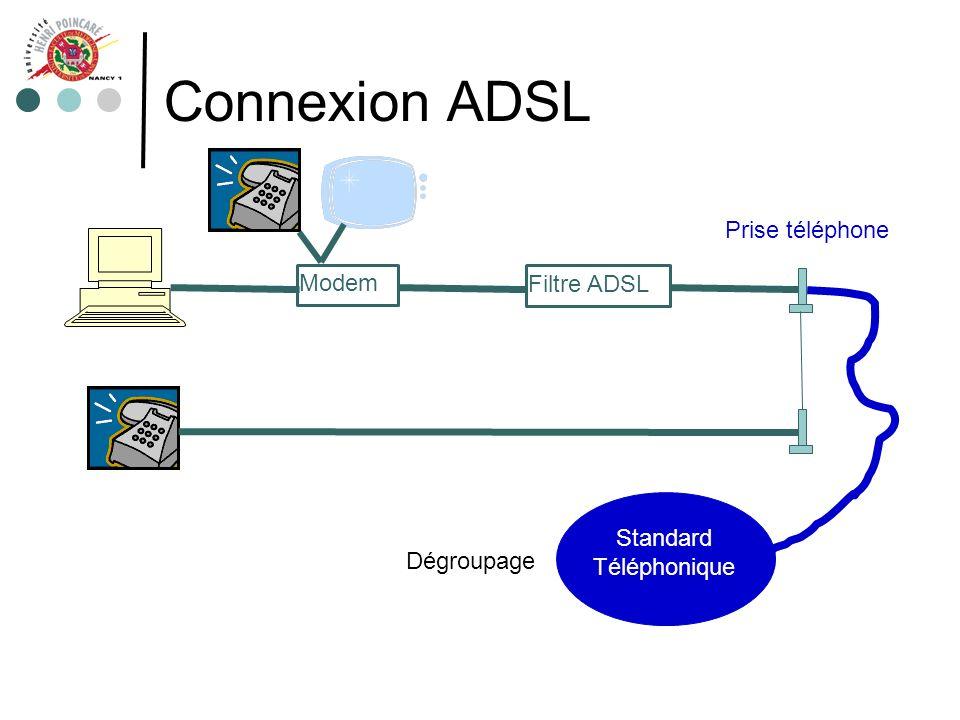 Connexion depuis un réseau local Réseau local Intranet Privé Réseau « tiers » RENATER RSS Internet Routeur et Firewall Routeur et Firewall