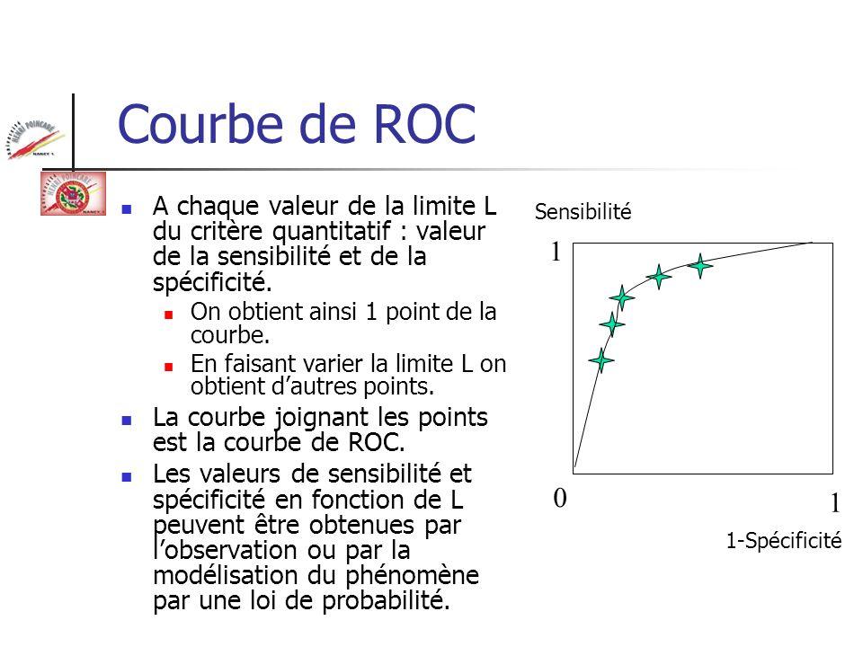 Courbe de ROC Aire sous la courbe : AROC Entre 0,5 (examen au hasard : pile ou face) et 1 (examen parfait) Instrument privilégié dévaluation et de comparaison des performances diagnostiques des examens complémentaires