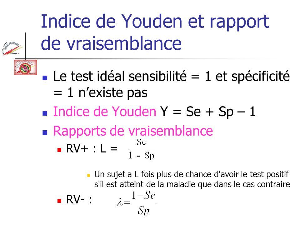 Valeur diagnostique dun test La valeur diagnostique d un test est d autant plus grande que l indice de Youden est plus proche de 1.