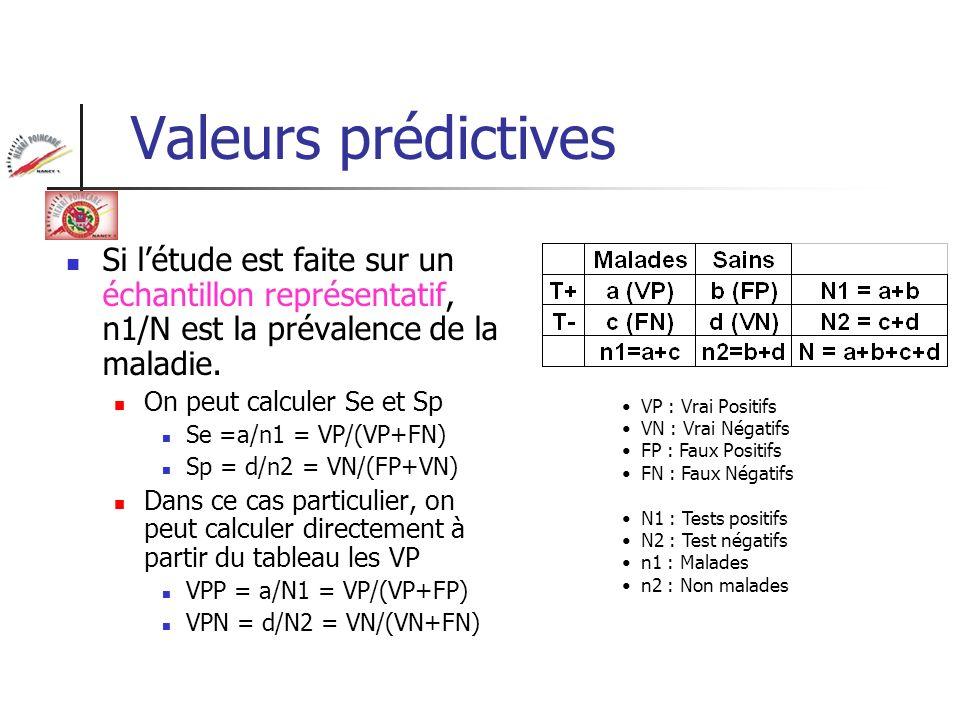 Valeurs prédictives Théorème de Bayes Test Négatif Malade Non Malade Prévalence 1 - Prévalence Test Positif Test Négatif Sensibilité 1 - Sensibilité 1 - Spécificité Spécificité