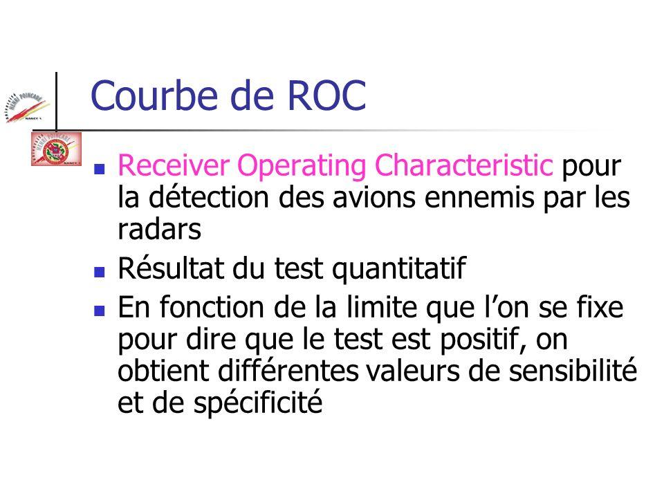 Courbe de ROC Nombre de sujets 1 g/l Sujets non diabétiques Sujets diabétiques 2,1 g/l Limite L de la glycémie au-delà de laquelle on dit le test positif P(T- / M+) = Faux négatif= 1- P(T+/M+) =1- Sensibilité P(T+ / M-) = Faux positifs = 1- P(T-/M-)= 1- Spécificité