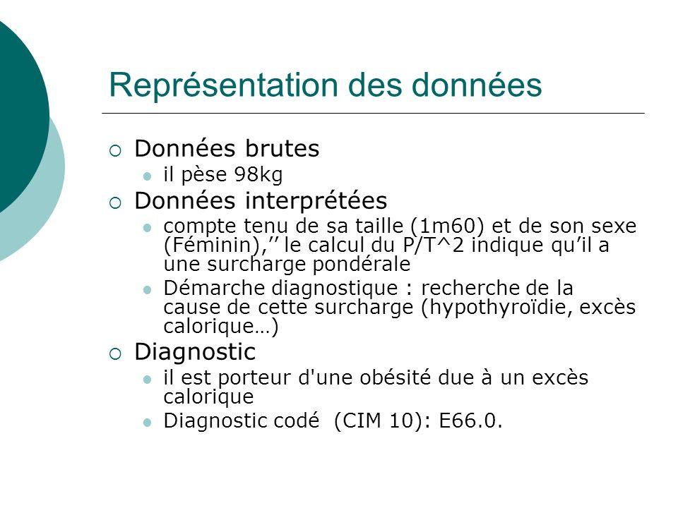 Représentation des données Données brutes il pèse 98kg Données interprétées compte tenu de sa taille (1m60) et de son sexe (Féminin), le calcul du P/T^2 indique quil a une surcharge pondérale Démarche diagnostique : recherche de la cause de cette surcharge (hypothyroïdie, excès calorique…) Diagnostic il est porteur d une obésité due à un excès calorique Diagnostic codé (CIM 10): E66.0.