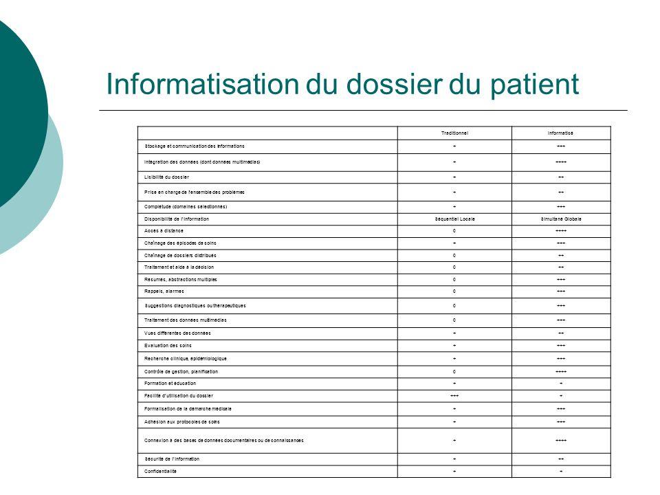 Informatisation du dossier du patient TraditionnelInformatisé Stockage et communication des informations++++ Intégration des données (dont données multimédias)+++++ Lisibilité du dossier+++ Prise en charge de l ensemble des problèmes+++ Complétude (domaines sélectionnés)++++ Disponibilité de l informationSéquentiel LocaleSimultané Globale Accès à distance0++++ Chaînage des épisodes de soins++++ Chaînage de dossiers distribués0++ Traitement et aide à la décision0++ Résumés, abstractions multiples0+++ Rappels, alarmes0+++ Suggestions diagnostiques ou thérapeutiques0+++ Traitement des données multimédias0+++ Vues différentes des données+++ Evaluation des soins++++ Recherche clinique, épidémiologique++++ Contrôle de gestion, planification0++++ Formation et éducation++ Facilité d utilisation du dossier++++ Formalisation de la démarche médicale++++ Adhésion aux protocoles de soins++++ Connexion à des bases de données documentaires ou de connaissances+++++ Sécurité de l information+++ Confidentialité++