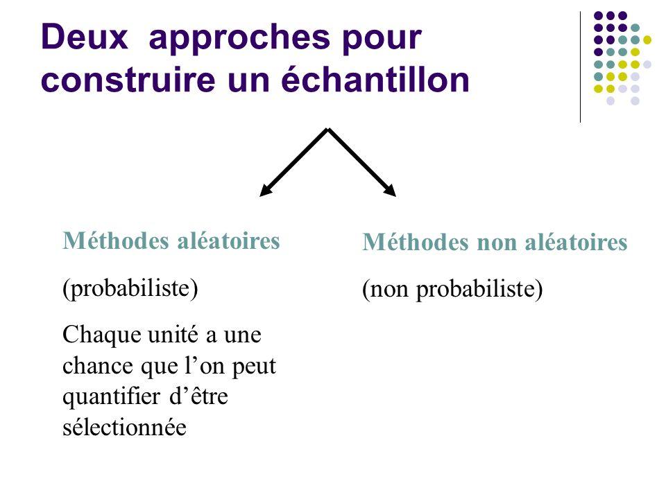 Méthodes aléatoires (probabiliste) Chaque unité a une chance que lon peut quantifier dêtre sélectionnée Méthodes non aléatoires (non probabiliste) Deu