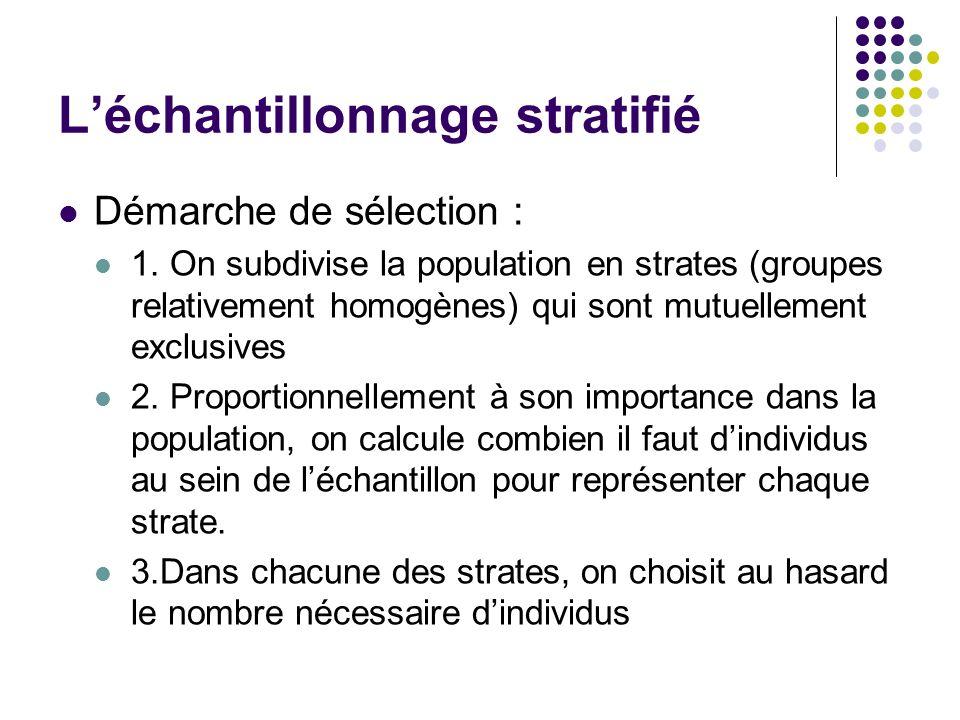 Léchantillonnage stratifié Démarche de sélection : 1. On subdivise la population en strates (groupes relativement homogènes) qui sont mutuellement exc
