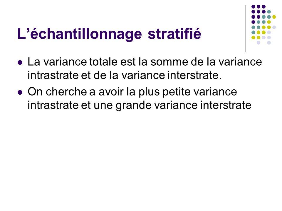 Léchantillonnage stratifié La variance totale est la somme de la variance intrastrate et de la variance interstrate. On cherche a avoir la plus petite