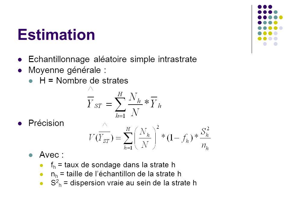 Estimation Echantillonnage aléatoire simple intrastrate Moyenne générale : H = Nombre de strates Précision Avec : f h = taux de sondage dans la strate