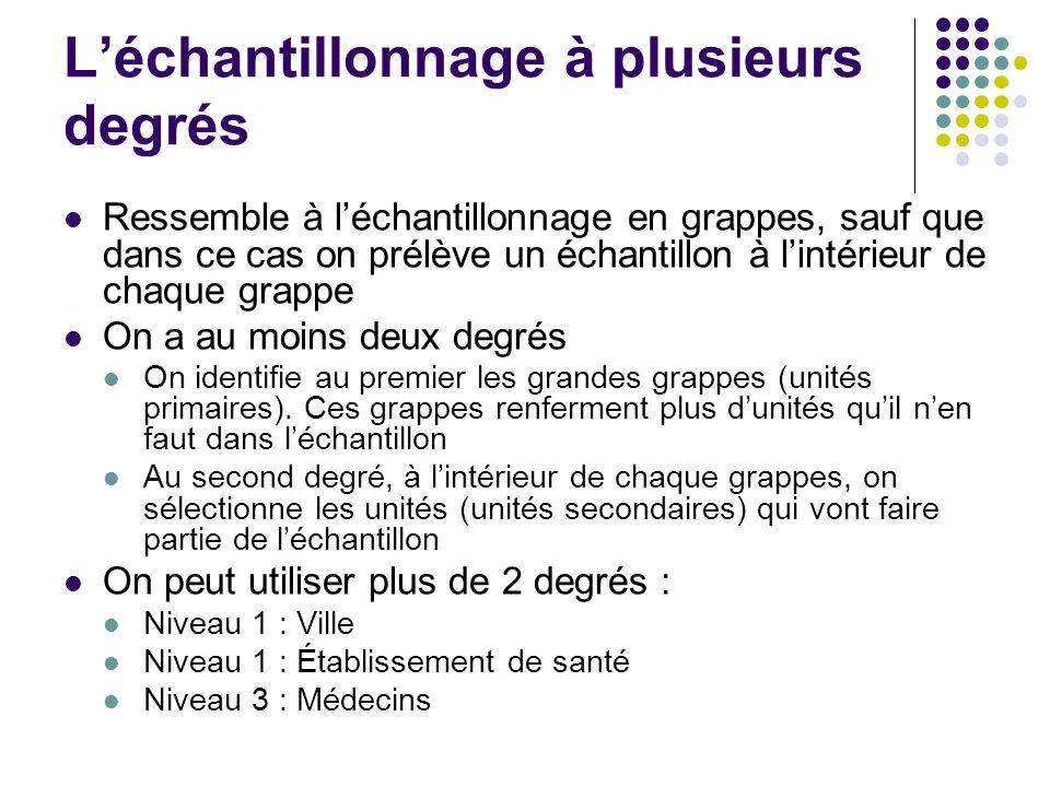 Léchantillonnage à plusieurs degrés Ressemble à léchantillonnage en grappes, sauf que dans ce cas on prélève un échantillon à lintérieur de chaque gra