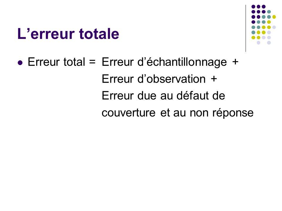 Lerreur totale Erreur total = Erreur déchantillonnage + Erreur dobservation + Erreur due au défaut de couverture et au non réponse