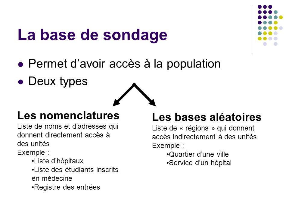 La base de sondage Permet davoir accès à la population Deux types Les nomenclatures Liste de noms et dadresses qui donnent directement accès à des uni