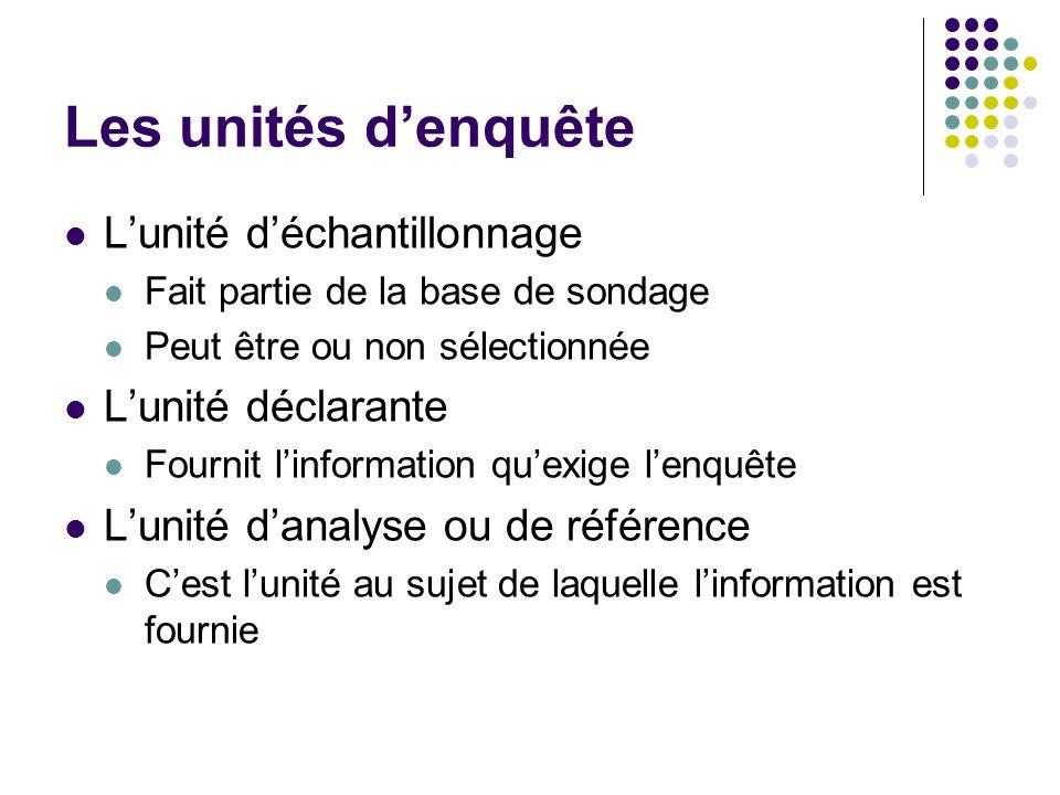 Les unités denquête Lunité déchantillonnage Fait partie de la base de sondage Peut être ou non sélectionnée Lunité déclarante Fournit linformation que