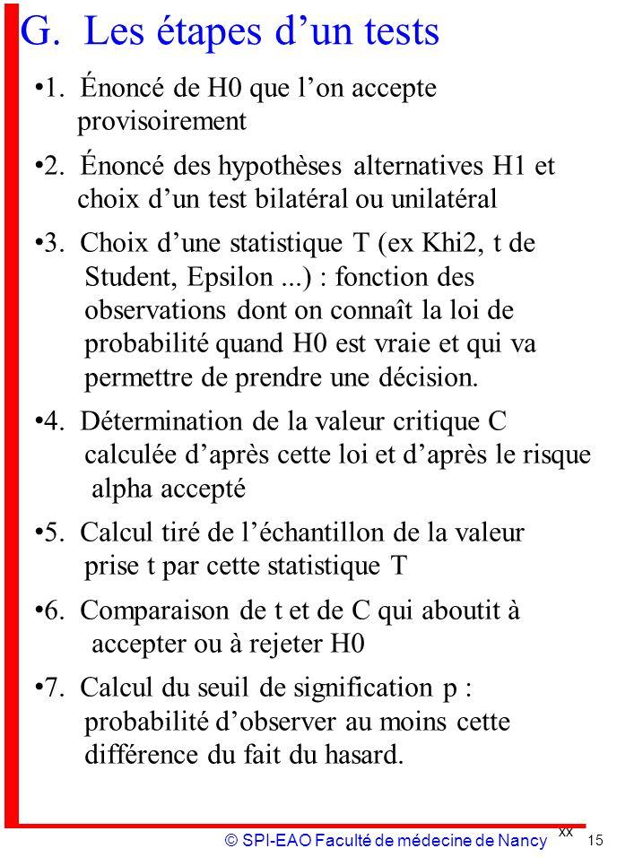 xx © SPI-EAO Faculté de médecine de Nancy G. Les étapes dun tests 1. Énoncé de H0 que lon accepte provisoirement 2. Énoncé des hypothèses alternatives