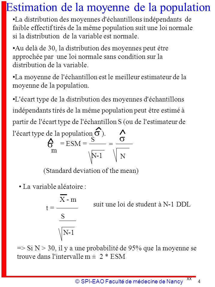 xx © SPI-EAO Faculté de médecine de Nancy Estimation de la moyenne de la population La distribution des moyennes d'échantillons indépendants de faible